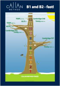 Callan Tree - Stufen und Prüfungen